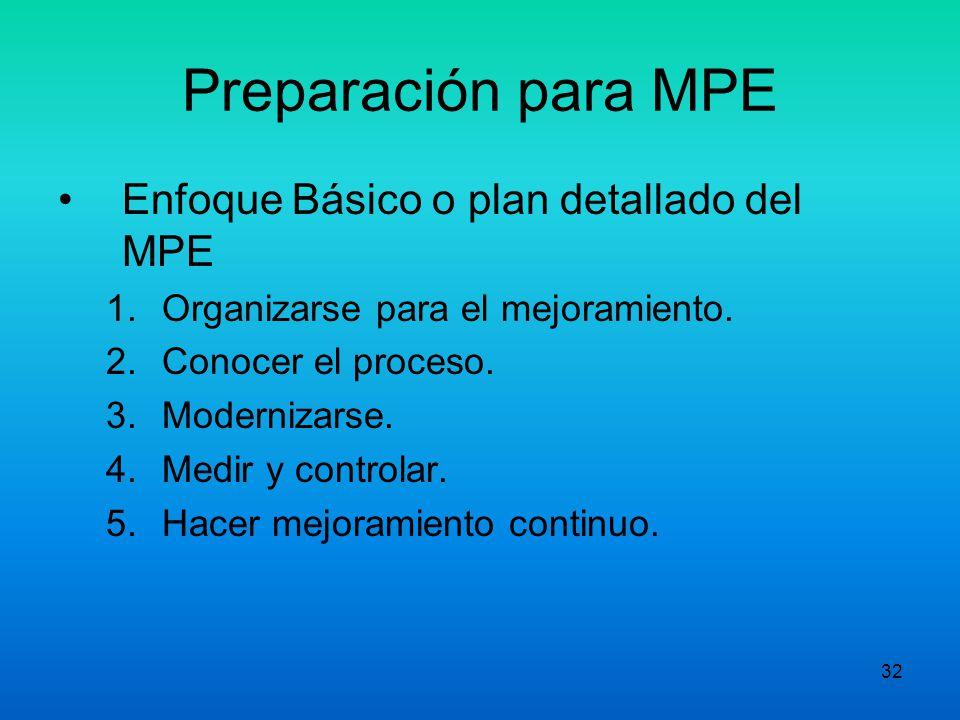Preparación para MPE Enfoque Básico o plan detallado del MPE