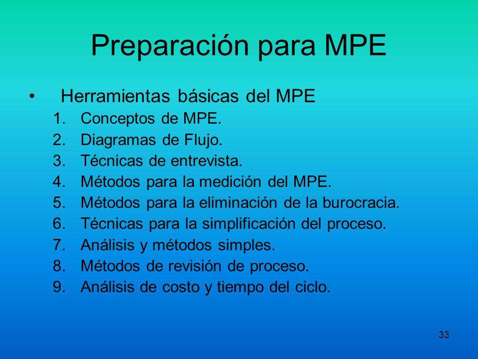 Preparación para MPE Herramientas básicas del MPE Conceptos de MPE.