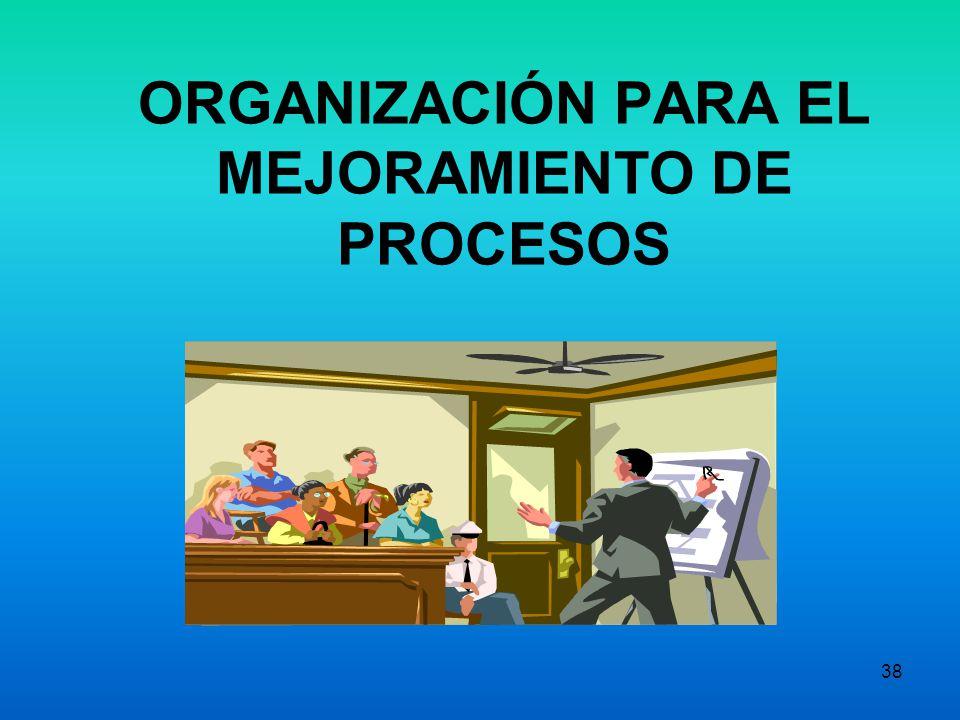 ORGANIZACIÓN PARA EL MEJORAMIENTO DE PROCESOS