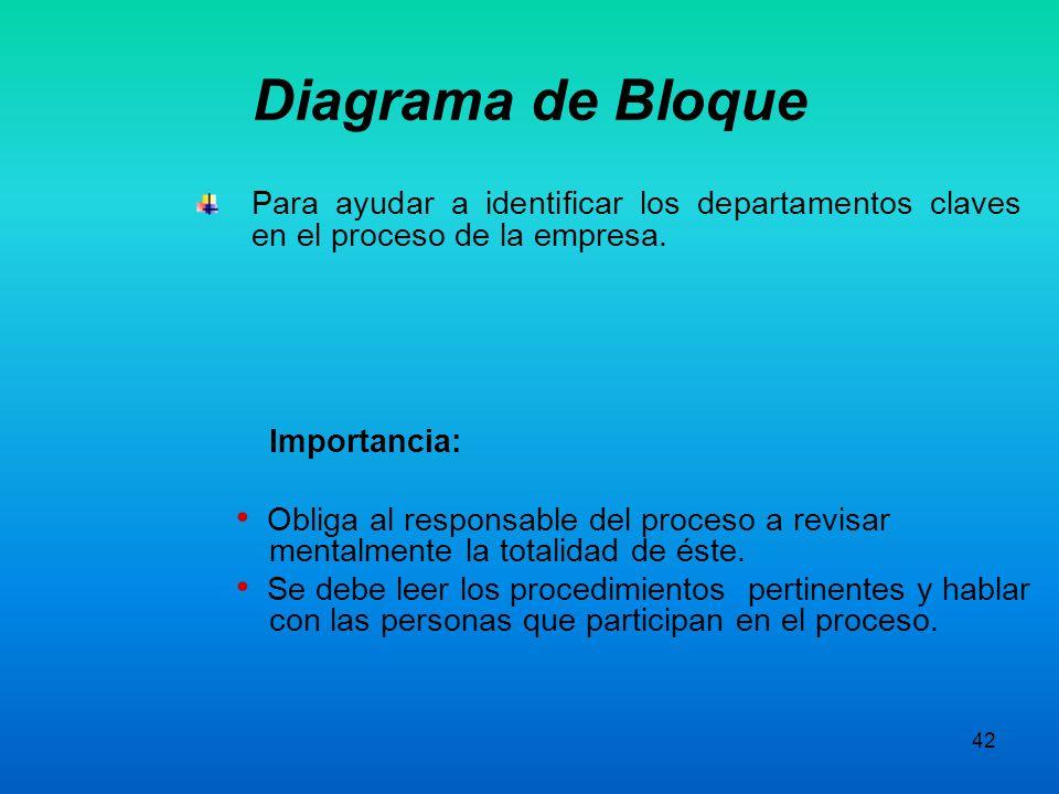 Diagrama de Bloque Para ayudar a identificar los departamentos claves en el proceso de la empresa. Importancia: