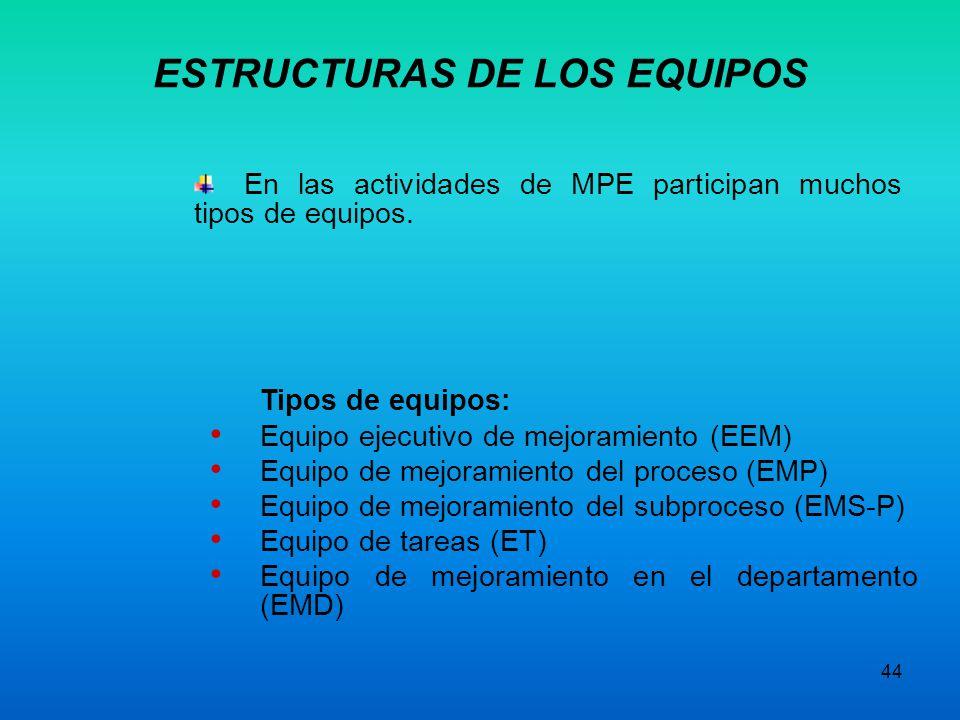 ESTRUCTURAS DE LOS EQUIPOS