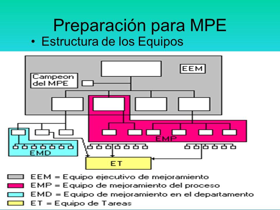 Preparación para MPE Estructura de los Equipos