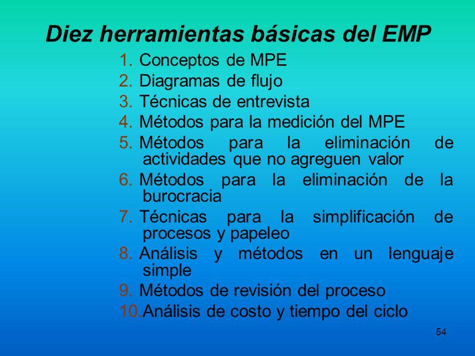 Diez herramientas básicas del EMP