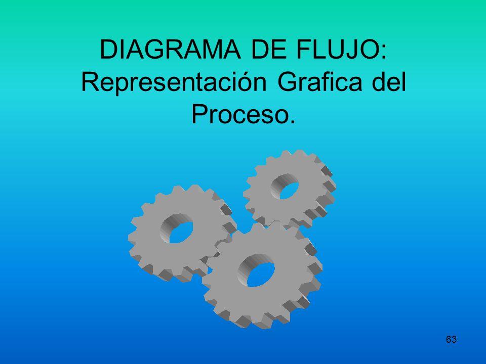 DIAGRAMA DE FLUJO: Representación Grafica del Proceso.