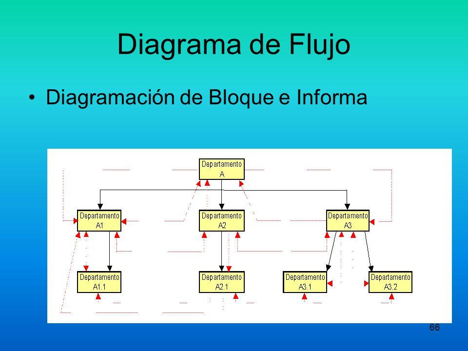 Diagrama de Flujo Diagramación de Bloque e Informa