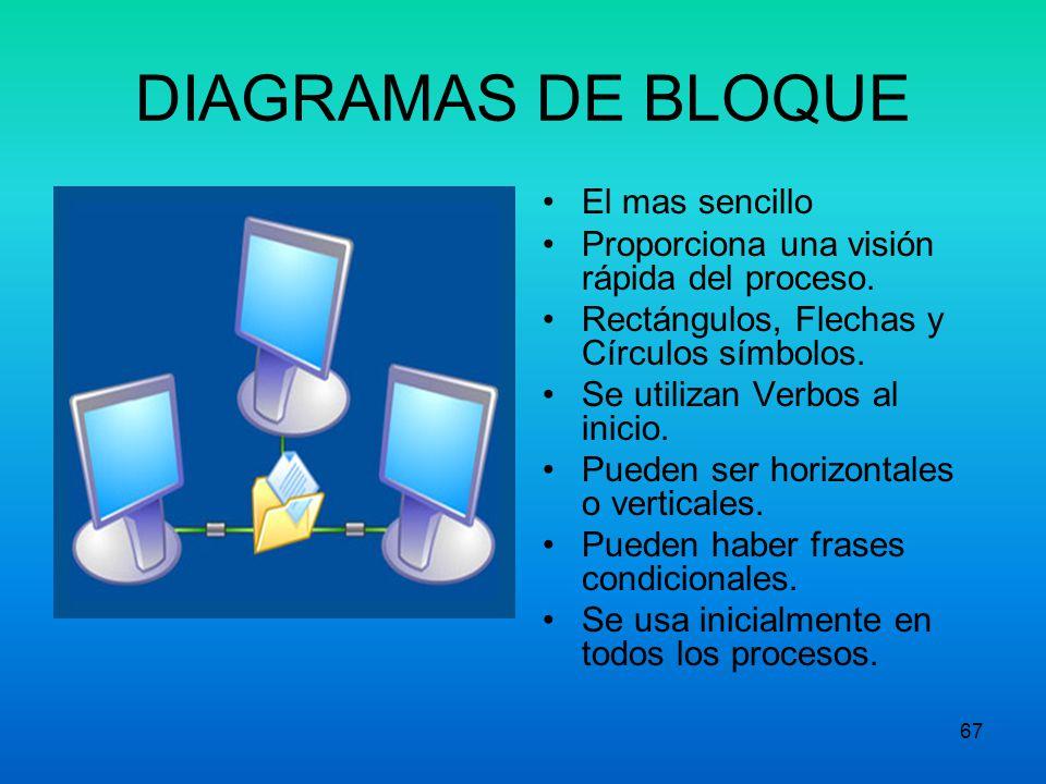 DIAGRAMAS DE BLOQUE El mas sencillo