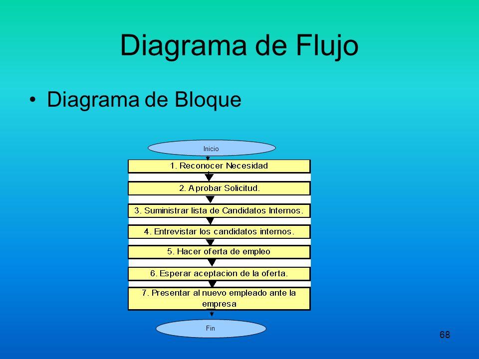 Diagrama de Flujo Diagrama de Bloque Inicio Fin