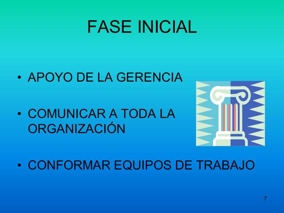 FASE INICIAL APOYO DE LA GERENCIA COMUNICAR A TODA LA ORGANIZACIÓN