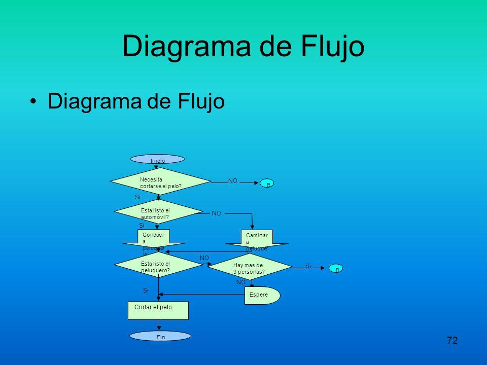 Diagrama de Flujo Diagrama de Flujo NO Si Cortar el pelo Inicio