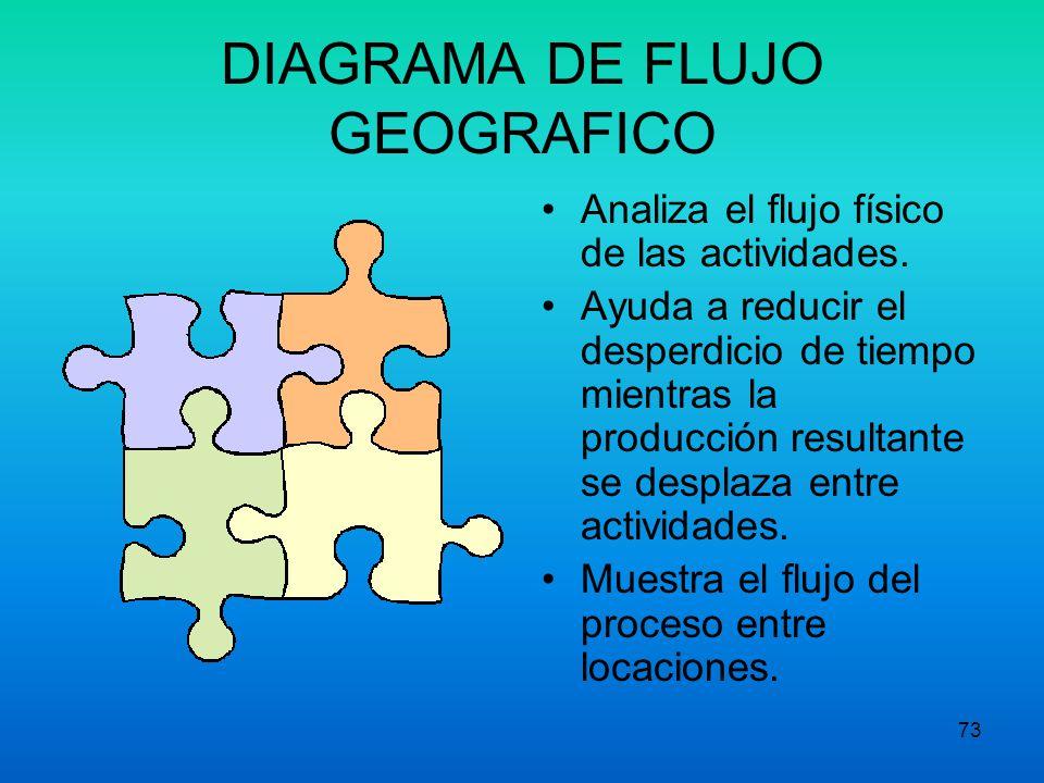 DIAGRAMA DE FLUJO GEOGRAFICO