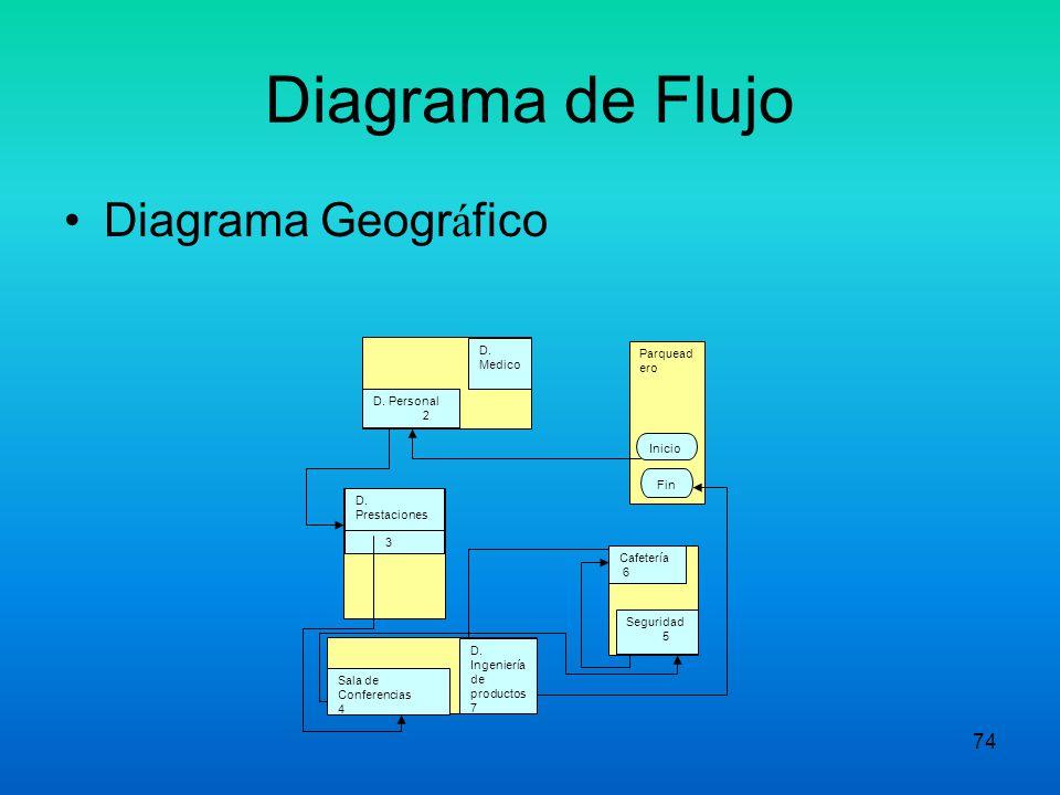 Diagrama de Flujo Diagrama Geográfico D. Medico Parqueadero
