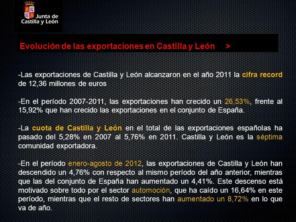 Evolución de las exportaciones en Castilla y León >