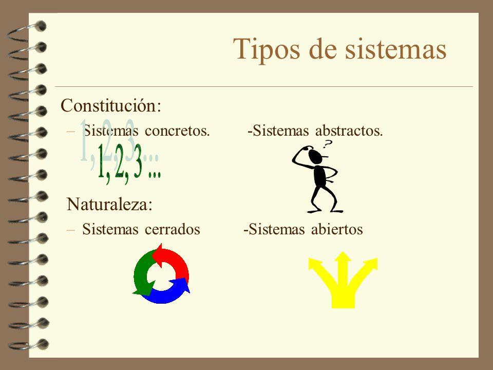 Tipos de sistemas Constitución: Naturaleza:
