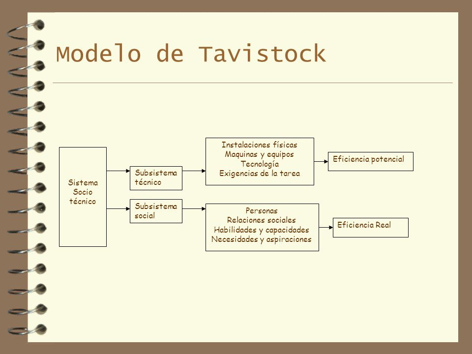 Modelo de Tavistock Sistema Socio técnico Subsistema técnico