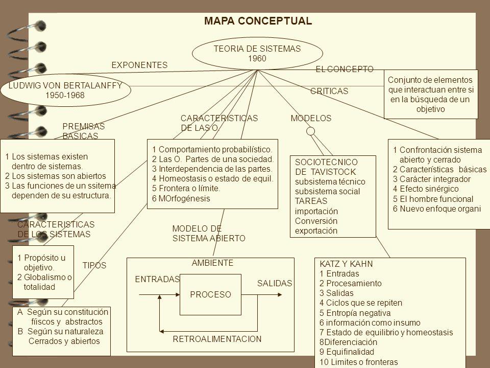MAPA CONCEPTUAL TEORIA DE SISTEMAS 1960 EXPONENTES EL CONCEPTO