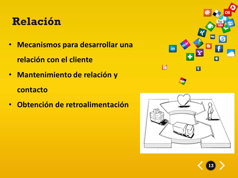 Relación Mecanismos para desarrollar una relación con el cliente