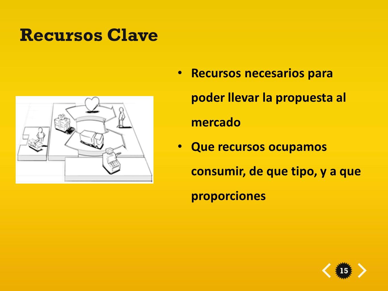 Recursos Clave Recursos necesarios para poder llevar la propuesta al mercado. Que recursos ocupamos consumir, de que tipo, y a que proporciones.