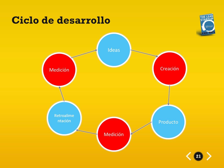 Ciclo de desarrollo Ideas Creación Medición Producto Medición
