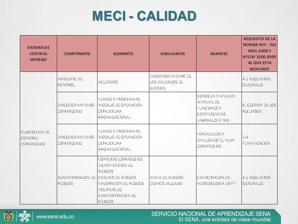 MECI - CALIDAD