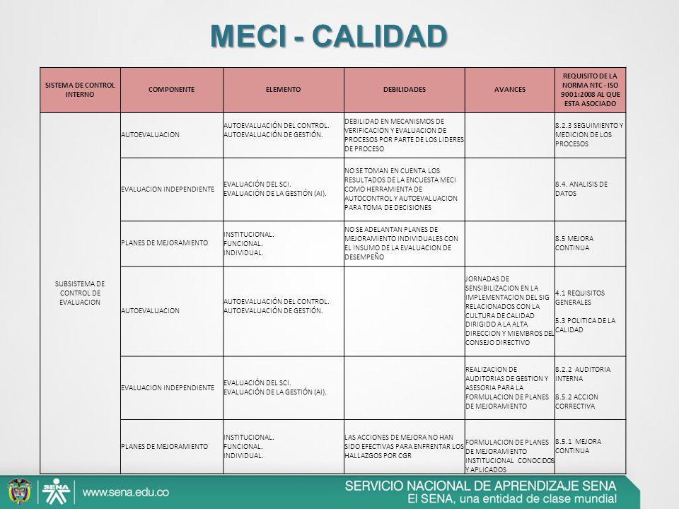 MECI - CALIDAD SISTEMA DE CONTROL INTERNO COMPONENTE ELEMENTO