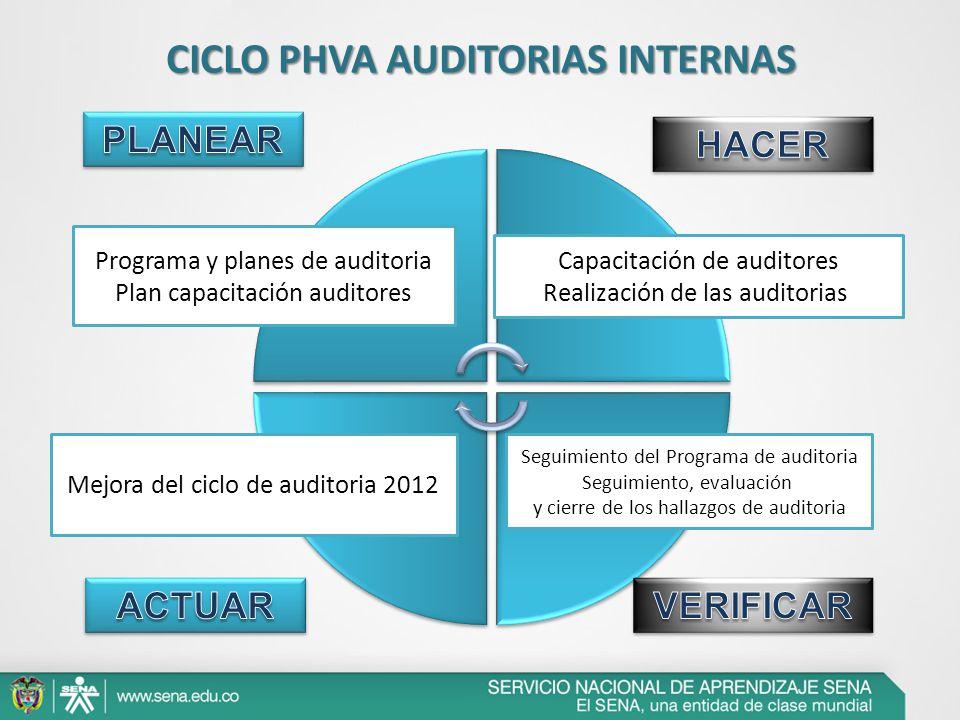 CICLO PHVA AUDITORIAS INTERNAS
