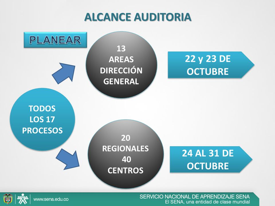 ALCANCE AUDITORIA PLANEAR 22 y 23 DE OCTUBRE 24 AL 31 DE OCTUBRE 13