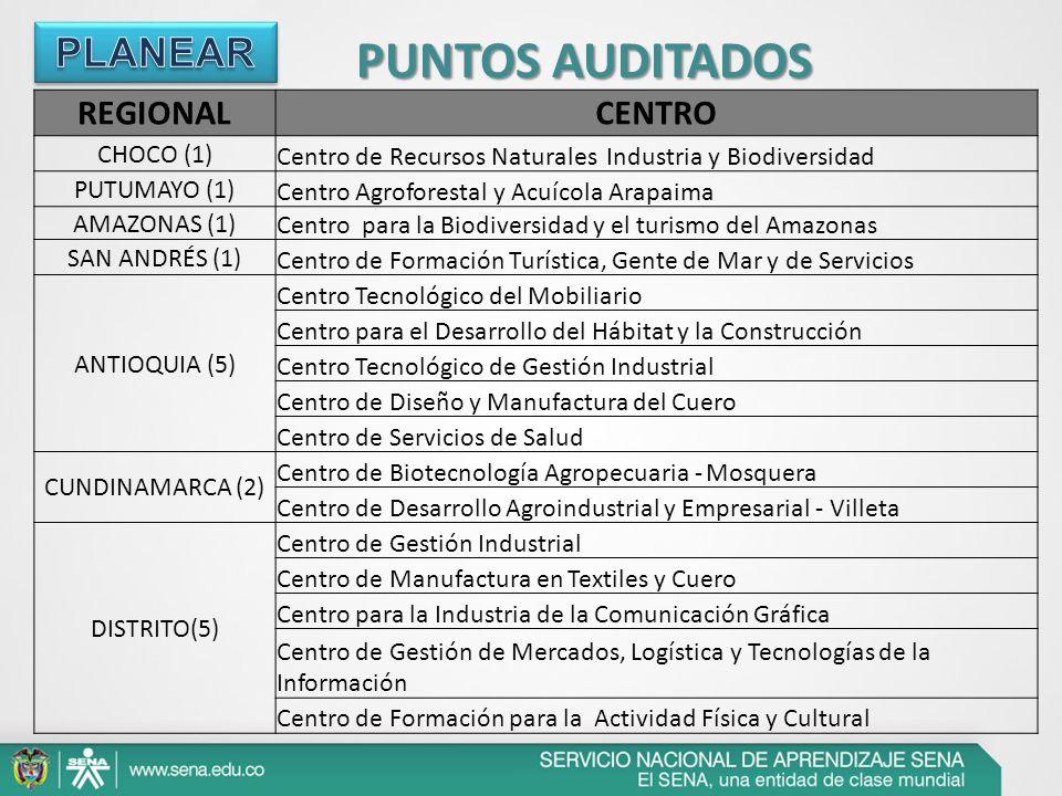 PUNTOS AUDITADOS PLANEAR REGIONAL CENTRO