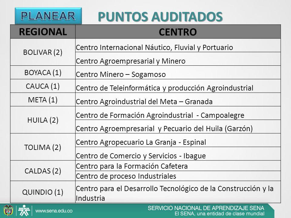 PUNTOS AUDITADOS CENTRO PLANEAR REGIONAL