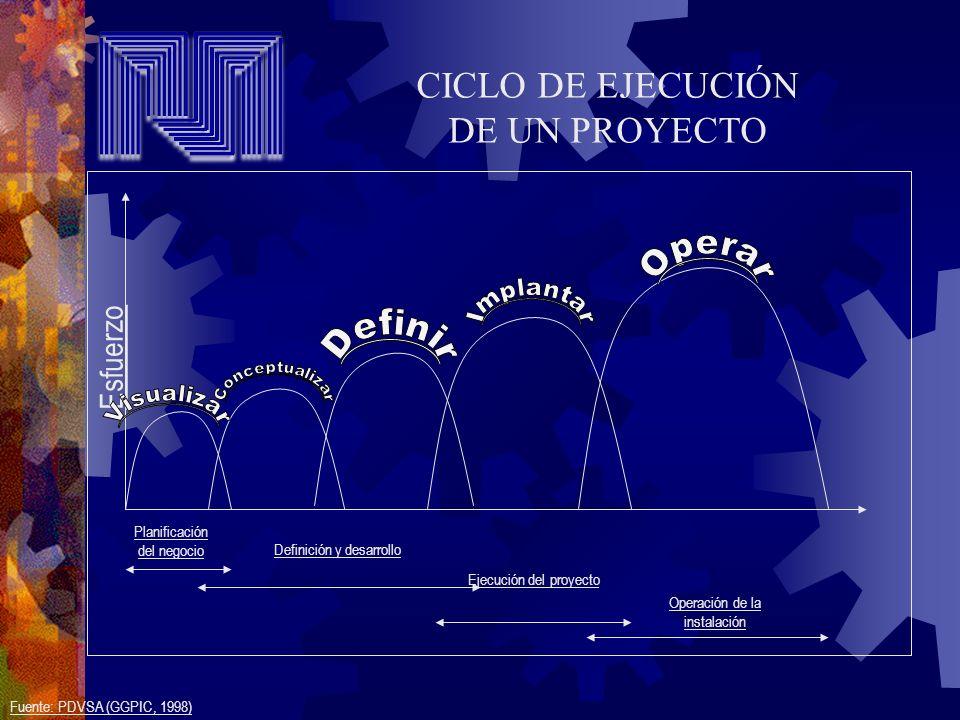 CICLO DE EJECUCIÓN DE UN PROYECTO Esfuerzo Operar Implantar Definir