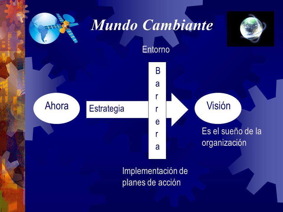 Mundo Cambiante Ahora Visión Entorno Barrera Estrategia