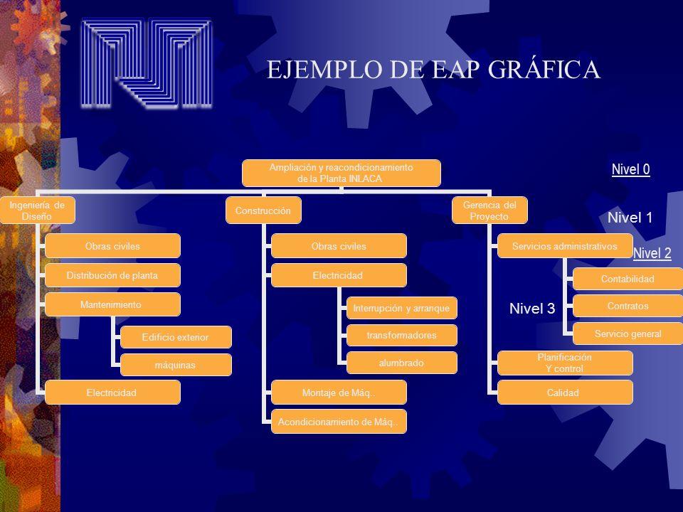 EJEMPLO DE EAP GRÁFICA Nivel 0 Nivel 2