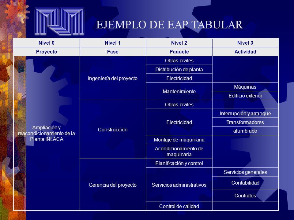 EJEMPLO DE EAP TABULAR Nivel 0 Nivel 1 Nivel 2 Nivel 3 Proyecto Fase