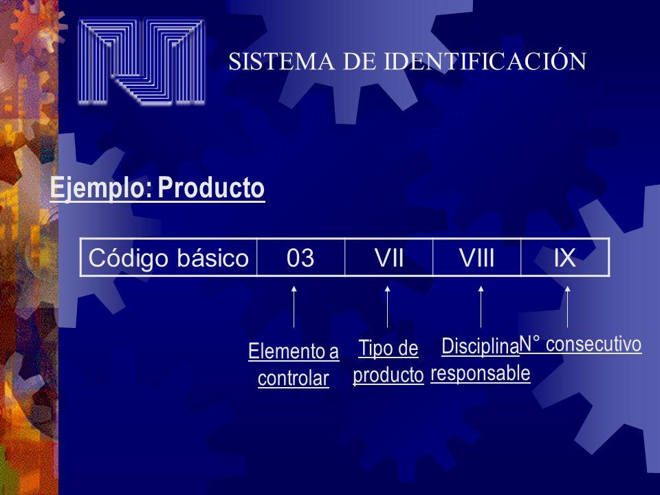 Ejemplo: Producto SISTEMA DE IDENTIFICACIÓN Código básico 03 VII VIII