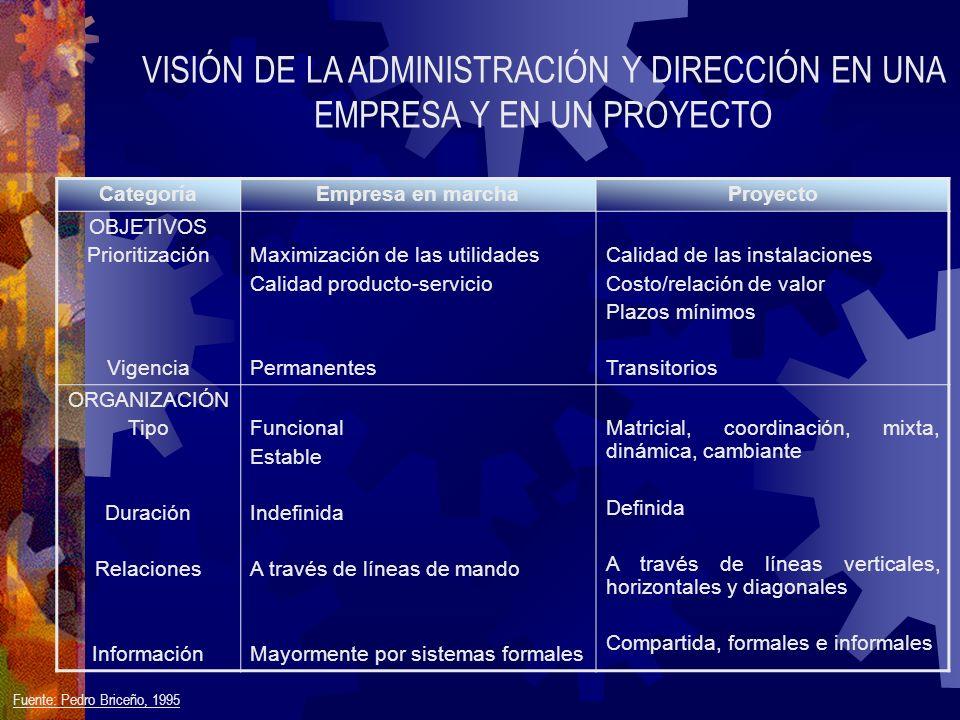 VISIÓN DE LA ADMINISTRACIÓN Y DIRECCIÓN EN UNA EMPRESA Y EN UN PROYECTO