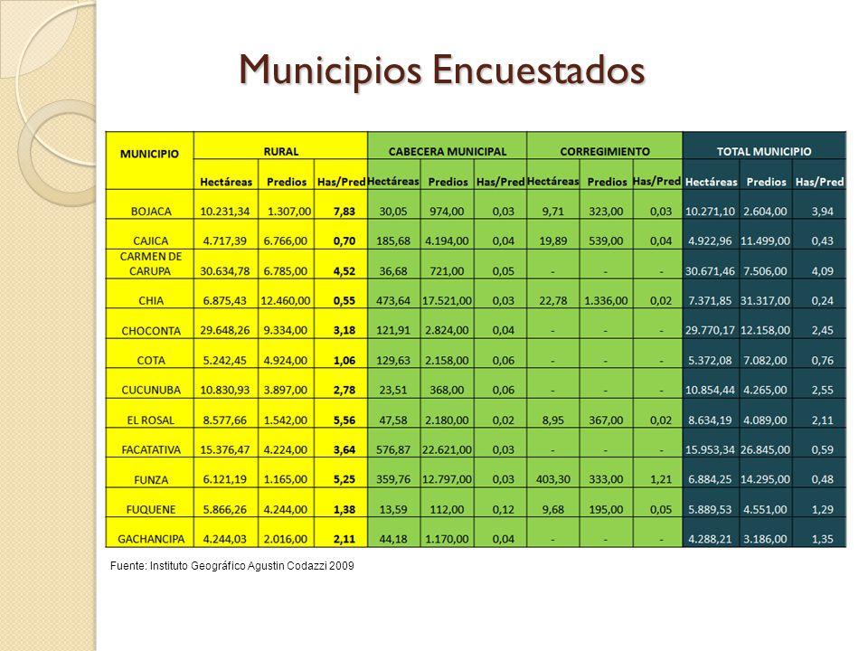 Municipios Encuestados