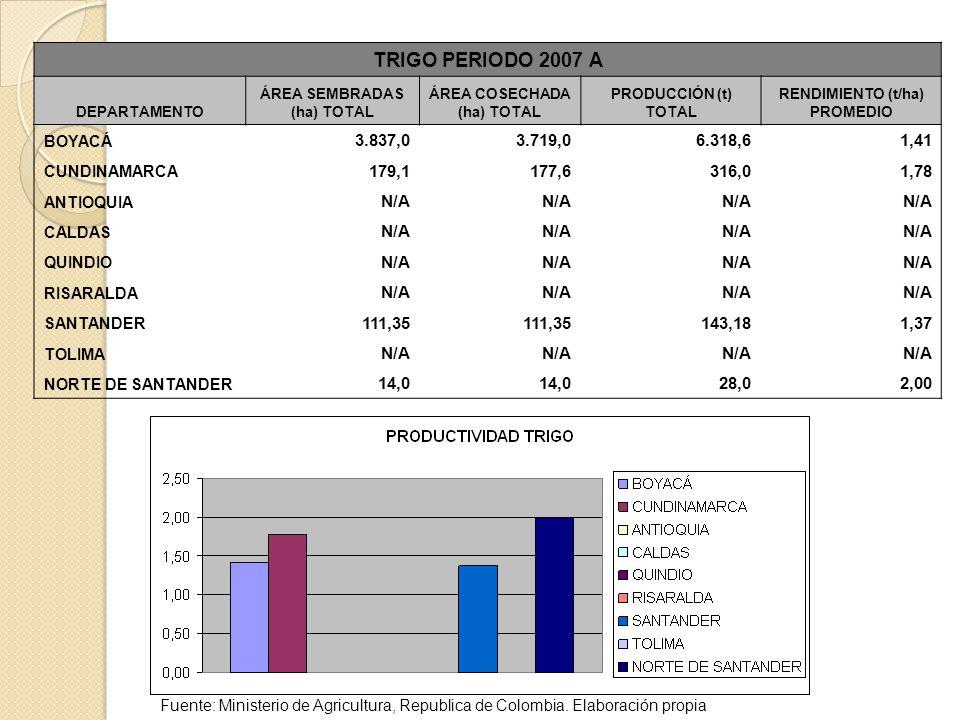 TRIGO PERIODO 2007 A DEPARTAMENTO. ÁREA SEMBRADAS (ha) TOTAL. ÁREA COSECHADA (ha) TOTAL. PRODUCCIÓN (t) TOTAL.