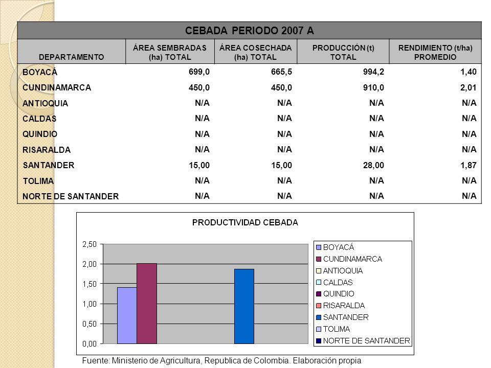 CEBADA PERIODO 2007 A DEPARTAMENTO. ÁREA SEMBRADAS (ha) TOTAL. ÁREA COSECHADA (ha) TOTAL. PRODUCCIÓN (t) TOTAL.