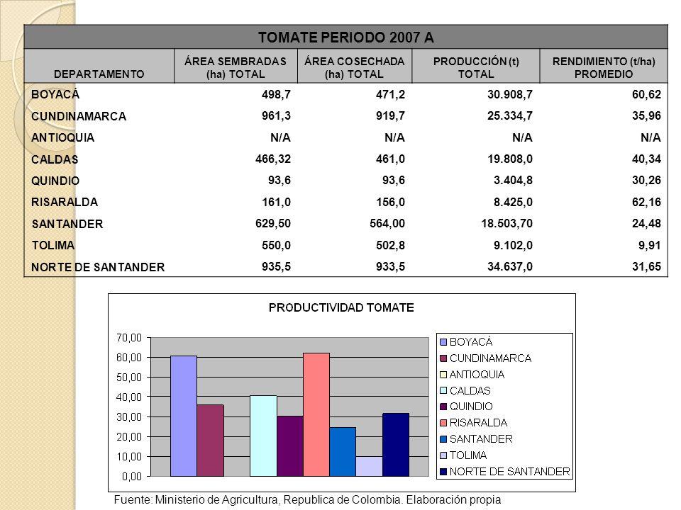 TOMATE PERIODO 2007 A DEPARTAMENTO. ÁREA SEMBRADAS (ha) TOTAL. ÁREA COSECHADA (ha) TOTAL. PRODUCCIÓN (t) TOTAL.