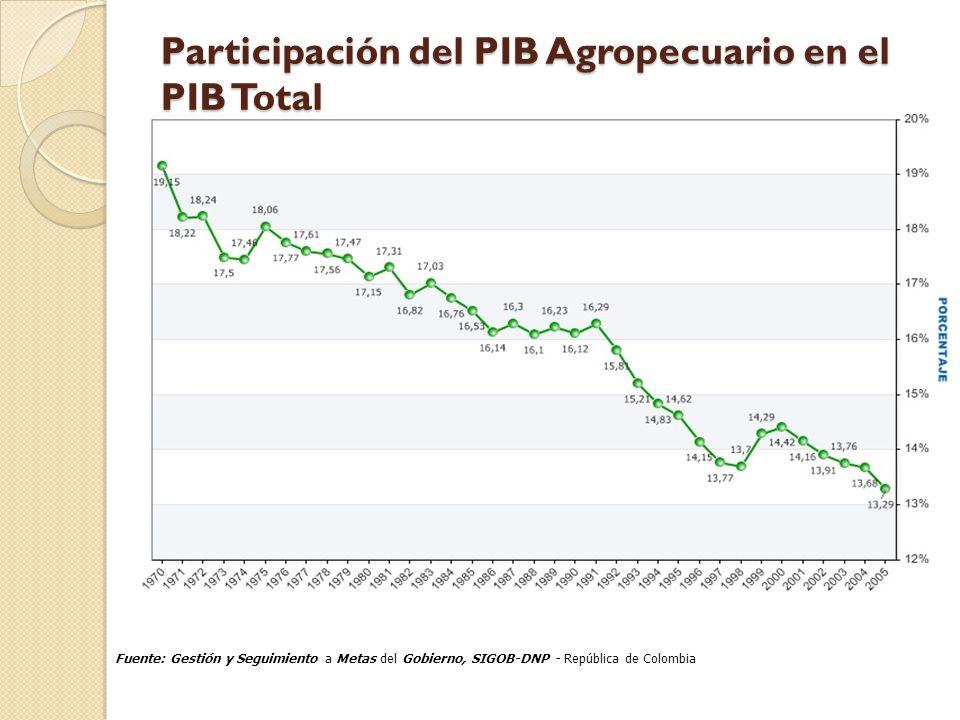 Participación del PIB Agropecuario en el PIB Total