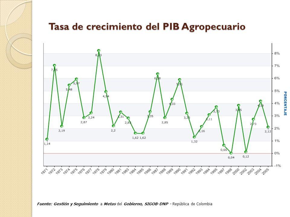 Tasa de crecimiento del PIB Agropecuario