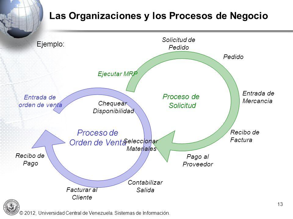Las Organizaciones y los Procesos de Negocio