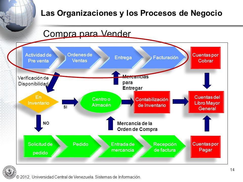 Compra para Vender Las Organizaciones y los Procesos de Negocio