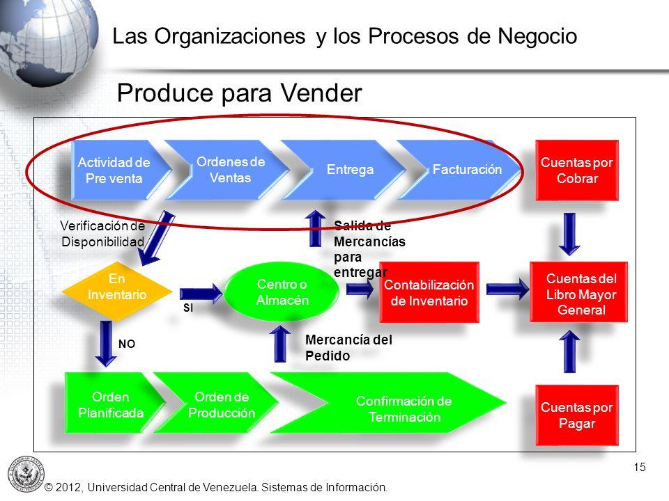 Produce para Vender Las Organizaciones y los Procesos de Negocio