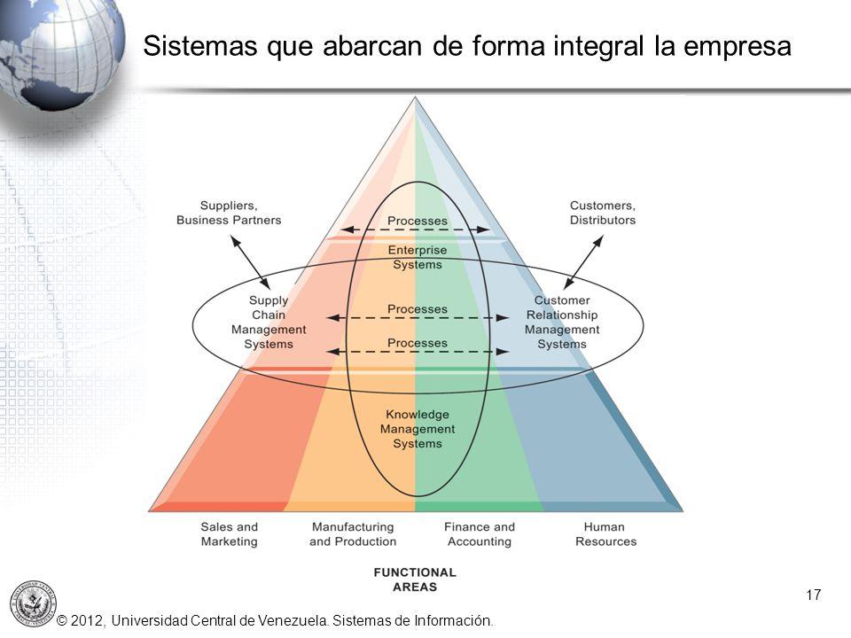 Sistemas que abarcan de forma integral la empresa
