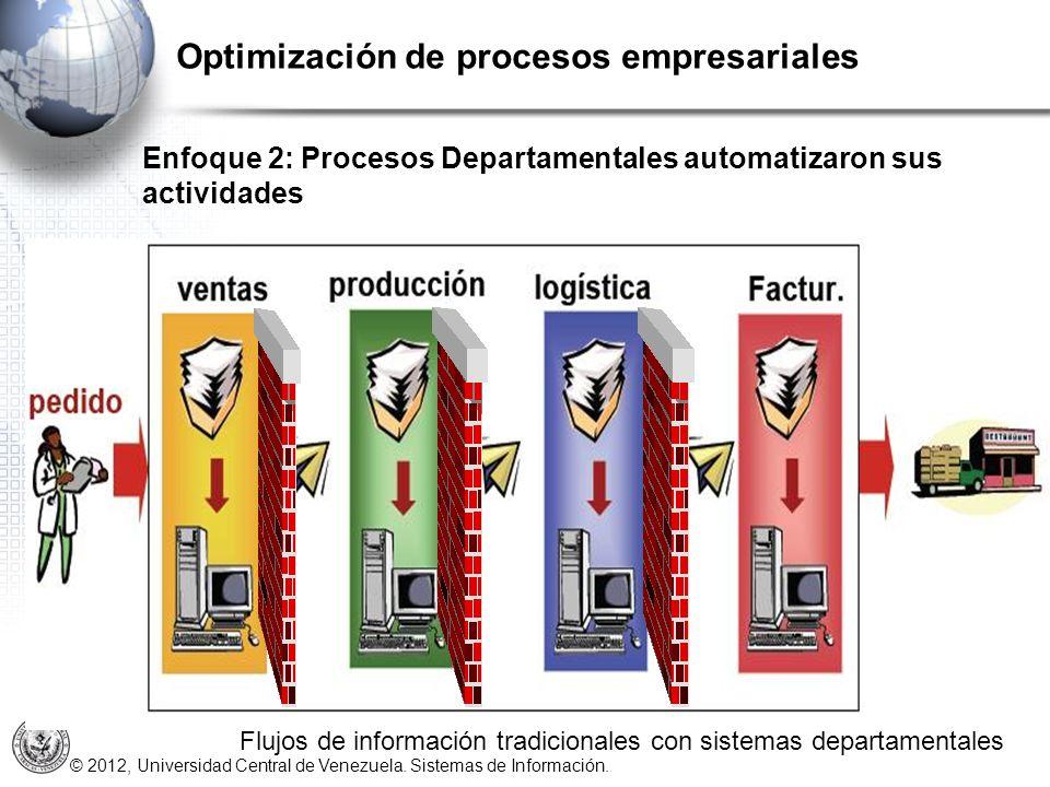 Optimización de procesos empresariales