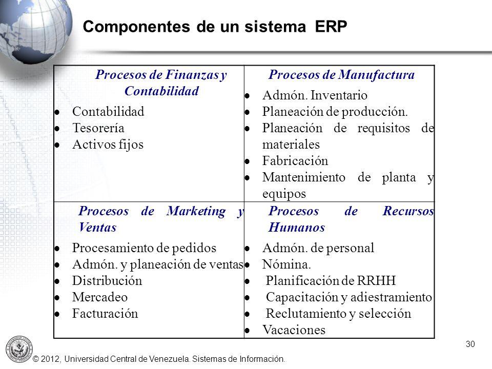 Componentes de un sistema ERP