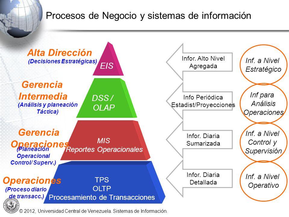 Procesos de Negocio y sistemas de información
