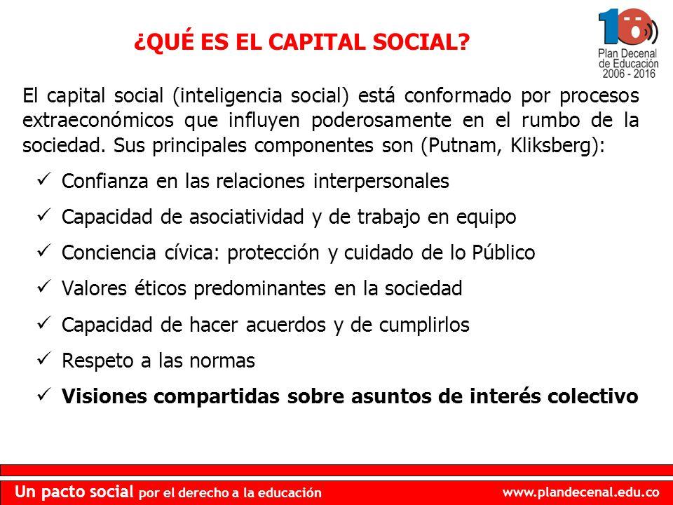 ¿QUÉ ES EL CAPITAL SOCIAL
