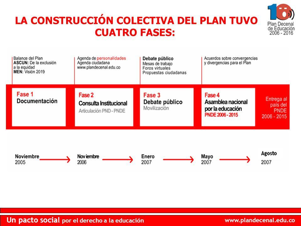 LA CONSTRUCCIÓN COLECTIVA DEL PLAN TUVO CUATRO FASES: