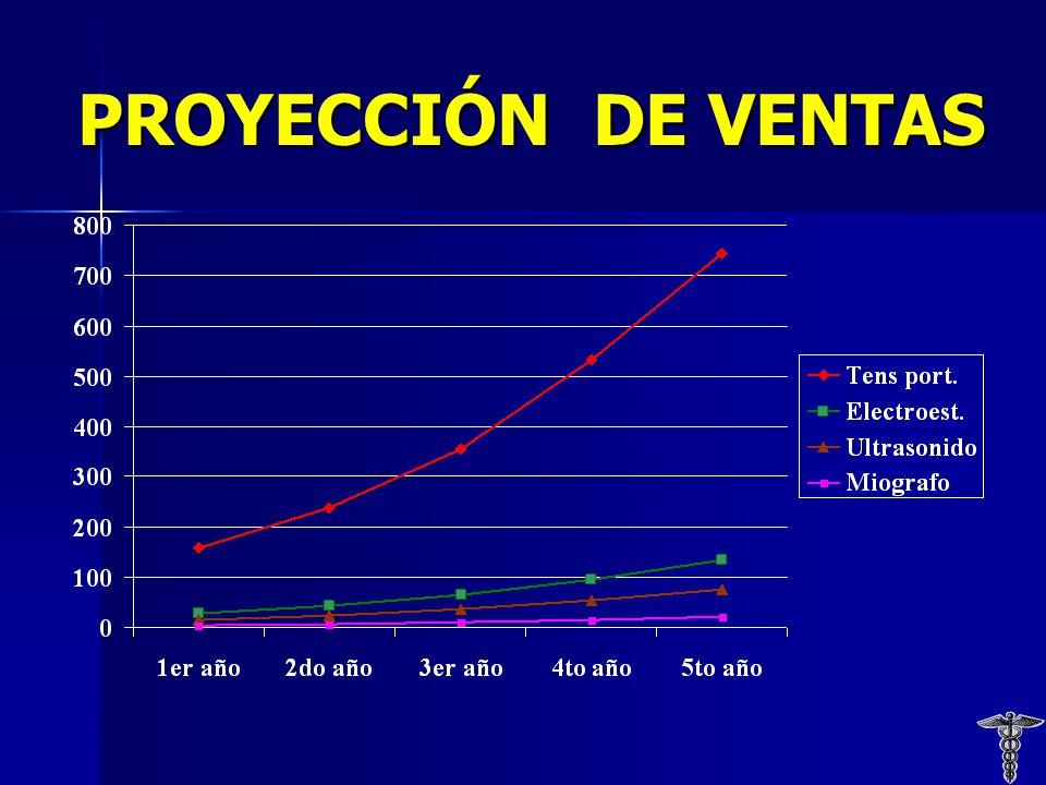 PROYECCIÓN DE VENTAS